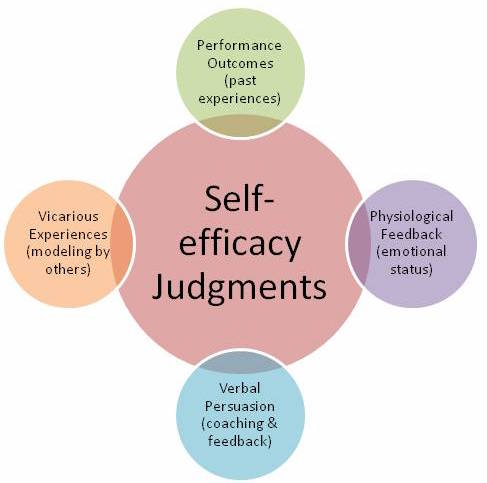 self efficacy in banduras essay Self-efficacy and self-regulation essay introduction in the contemporary learning environment, self-efficacy and self-regulation are an essential ingredient and predictor this is according.