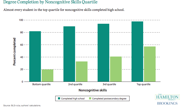 Degree Completion by Non-cognitive skills Quartile, Brookings Institution